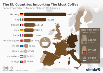 Infographic - coffee imports by EU Member States