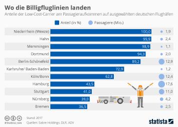 Infografik - Wo die Billigflieger landen
