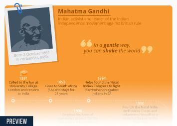Infographic: Mahatma Gandhi   Statista