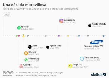 Infografía - Lanzamiento de una selección de productos tecnológicos
