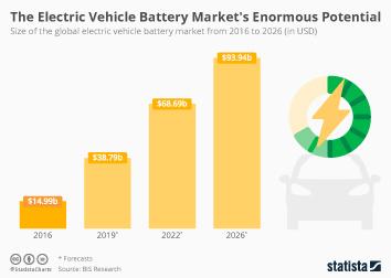 Infographic - forecast Electric Vehicle Battery Market size