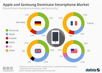 Infographic - Apple and Samsung Dominate Smartphone Market
