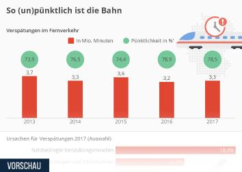 Infografik - Pünktlichkeit der Deutschen Bahn