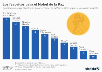 Infografía: ¿Quiénes son los favoritos para llevarse el Nobel de la Paz según las casas de apuestas? | Statista