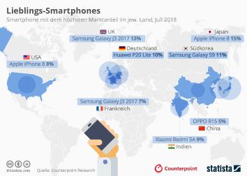 Infografik - Smartphone mit dem höchsten Marktanteil in ausgewählten Ländern