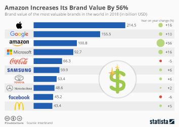Infographic: Amazon Increases Its Brand Value By 56% | Statista