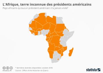 Infographie - pays visites etat afrique etats unis