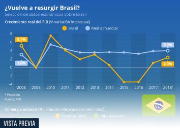 Infografía - Datos económicos de Brasil