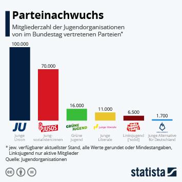Infografik: Parteinachwuchs  | Statista