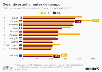 Infografía: El reto de la educación en España | Statista
