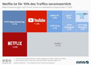 Infografik - Zusammensetzung des weltweiten Downstream Internet Traffics