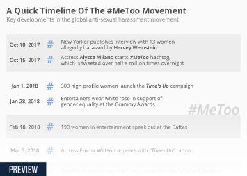 Infographic: A Quick Timeline Of The #MeToo Movement | Statista