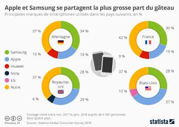 Infographie: Apple et Samsung se partagent la plus grosse part du gâteau | Statista