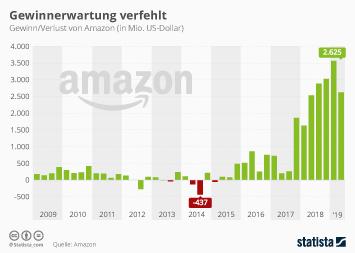 Infografik: Rekordgewinn für Amazon | Statista