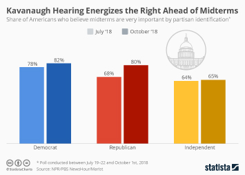 Infographic: Kavanaugh Hearing Energizes the Right Ahead of Midterms   Statista