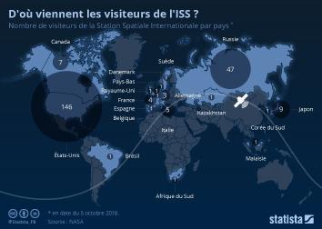 Infographie: D'où viennent les visiteurs de l'ISS ? | Statista