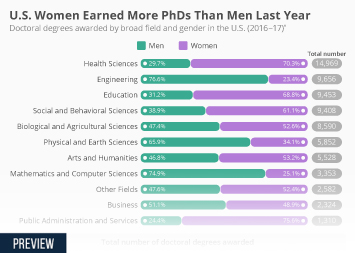 Infographic -  doctoral degrees awarded by broad field and gender in the U.S.