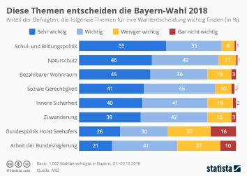 Infografik - Themen der Bayern-Wahl 2018