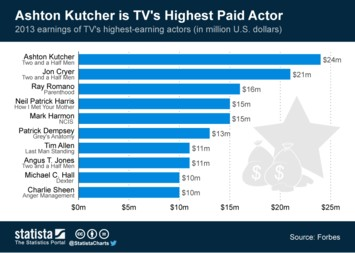Infographic: Ashton Kutcher is TV's Highest Paid Actor | Statista