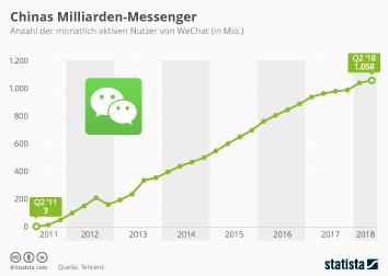 Infografik - Monatlich aktive Nutzer von WeChat