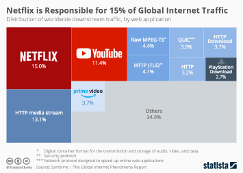 Infographic: Netflix is Responsible for 15% of Global Internet Traffic | Statista