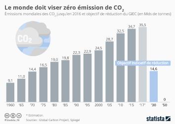 Infographie: Émissions de CO2 :  des changements «sans précédent» sont nécessaires | Statista