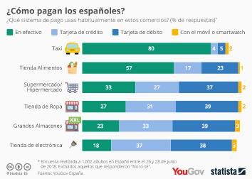 Infografía - Sistemas de pago más utilizados por los españoles