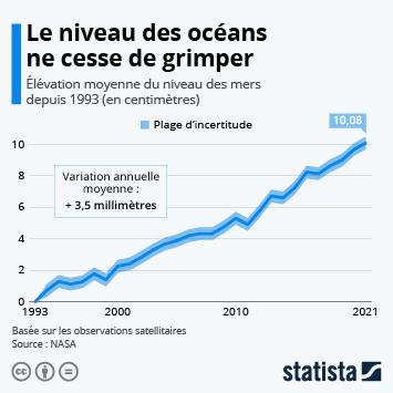 Infographie: La montée des océans s'accélère | Statista