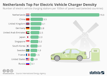 Infographic - the number of electric vehicle charging points per 100km of paved road