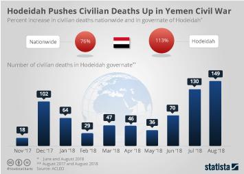 Link to Hodeidah Pushes Civilian Deaths Up in Yemen Civil War Infographic