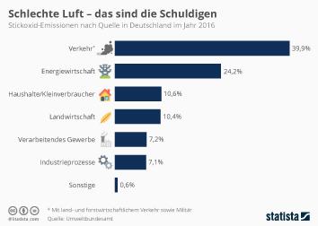 Infografik - Stickoxid-Emissionen in Deutschland