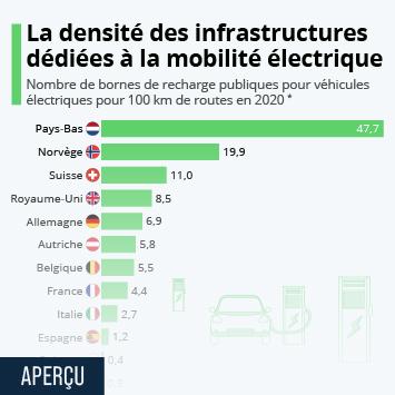 Infographie - densite reseau bornes recharge vehicules electriques