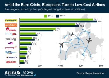 Infographic - Amid the Euro Crisis Europeans Turn to Low Cost Airlines