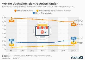 Infografik: Wo die Deutschen Elektrogeräte kaufen | Statista