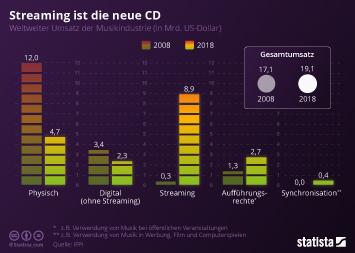 Infografik - Weltweite Umsätze der Musikindustrie nach Medium