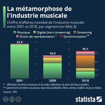 Infographie - chiffre d affaires industrie musicale par segment
