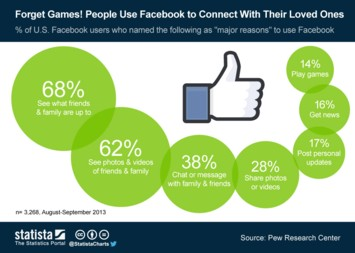 Infographic: Forget Games! People Use Facebook to Connect With Their Loved Ones | Statista