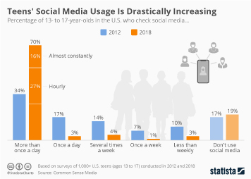 Infographic: Teens' Social Media Usage Is Drastically Increasing | Statista