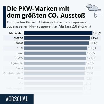 Infografik: Die PKW-Marken mit dem größten CO2-Ausstoß | Statista