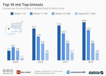Infografik - Umsatz der Top 1000 Onlineshops in Deutschland