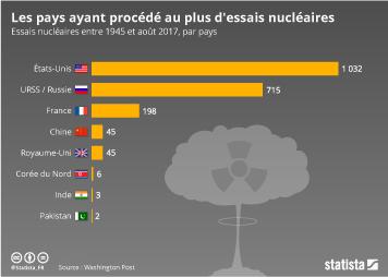 Infographie: Les pays ayant procédé au plus d'essais nucléaires dans le monde | Statista