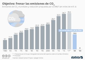 Infografía - Emisiones de CO2 mundiales y la reducción propuesta por la ONU