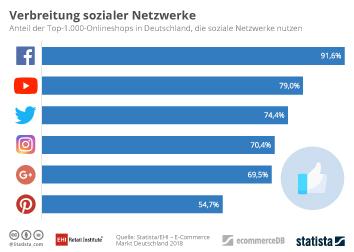 Infografik - Nutzung sozialer Netwzerke durch die Top 1000 Onlineshops in Deutschland