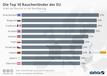 Infografik: Die Top 10 Raucherländer | Statista