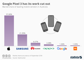 Infographic: Google Pixel 3 has its work cut out | Statista