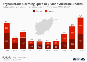 Infographic - civilians killed and injured in aerial operations in Afghanistan