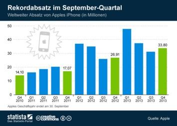 Infografik: Rekordabsatz im September-Quartal   Statista