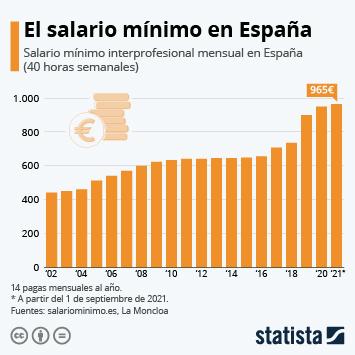 Infografía: El Salario Mínimo Interprofesional alcanza los 950€ en España | Statista