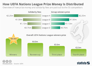 Infographic - How UEFA Nations League Prize Money Is Distributed