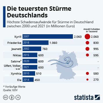Infografik - teuerste Stürme in Deutschland